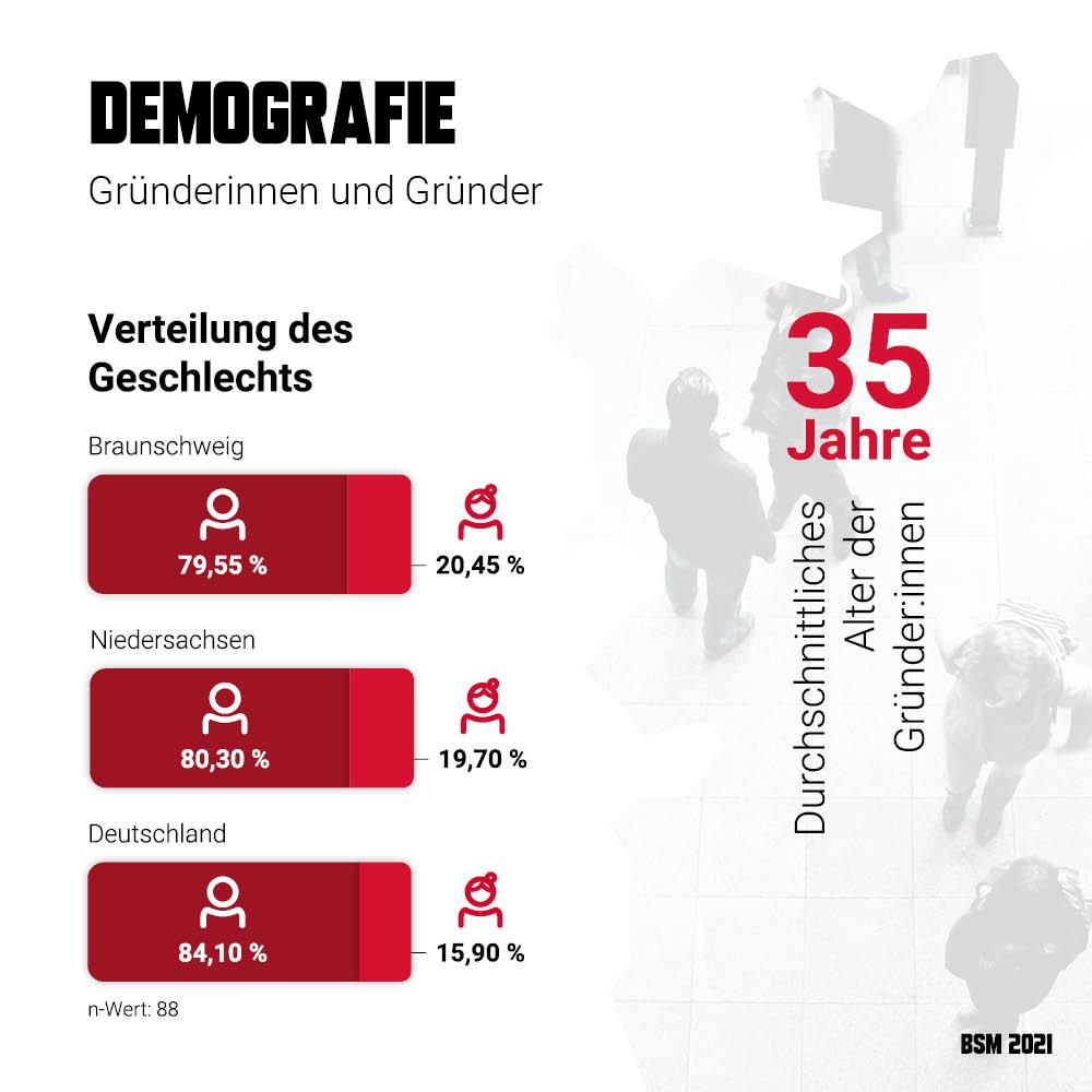 Startup Monitor Braunschweig - Demografie