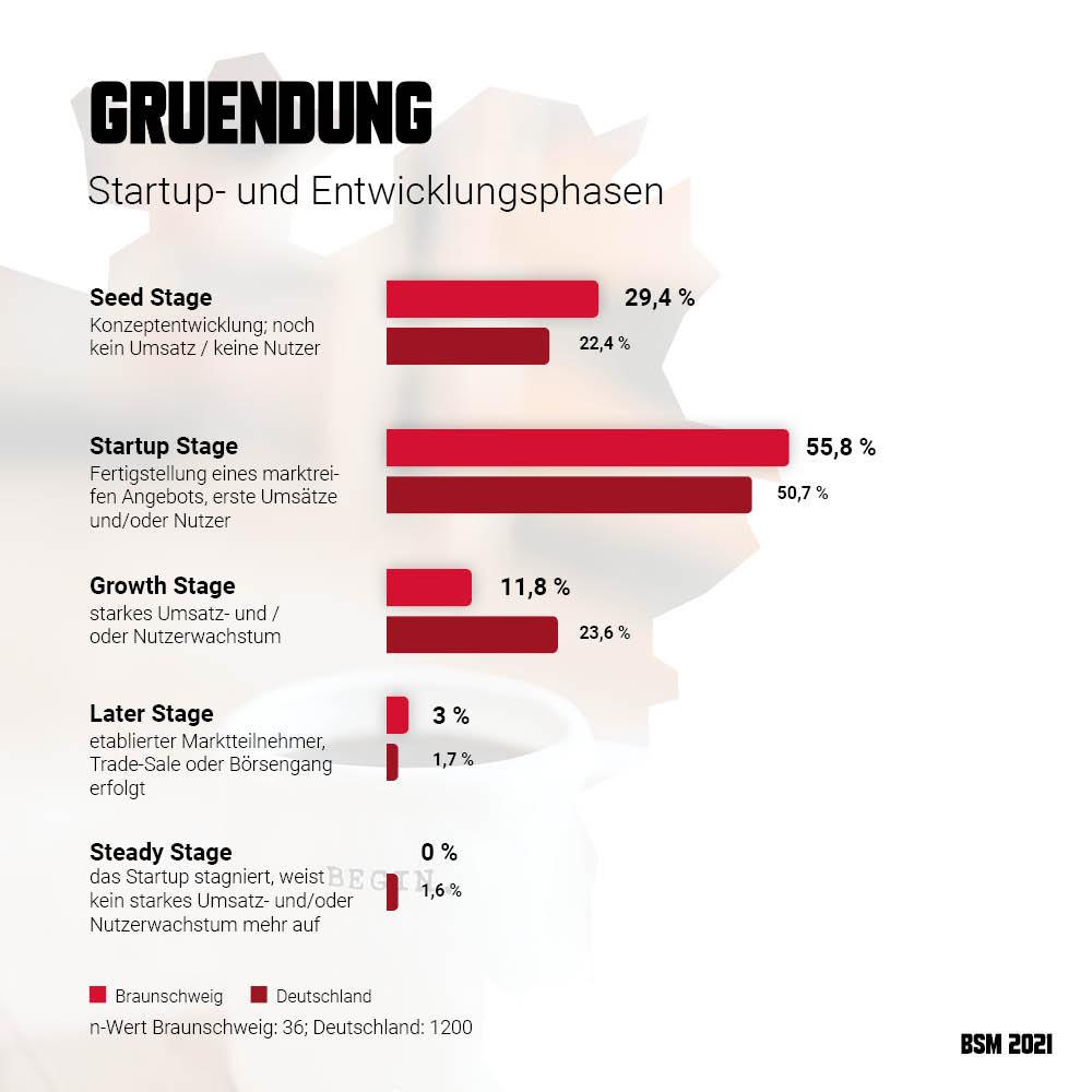 Startup Monitor Braunschweig - Gründung