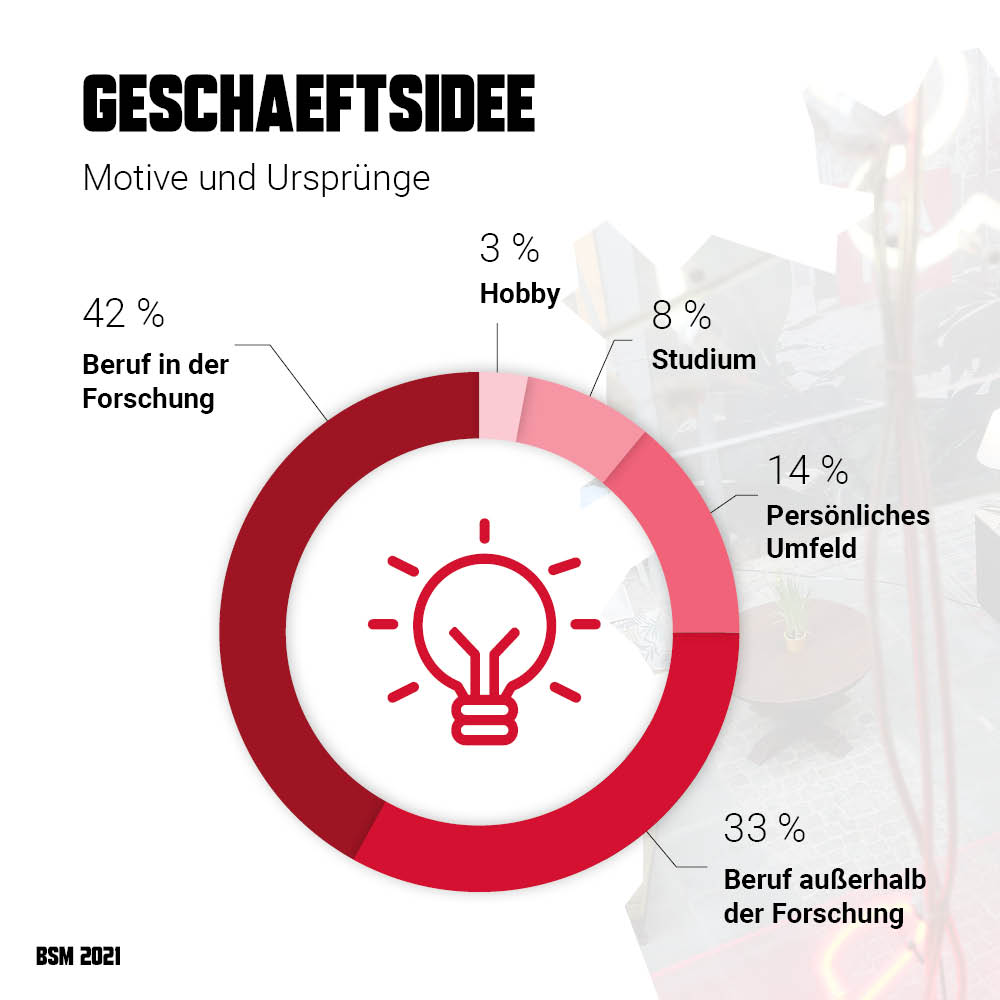 Startup Monitor Braunschweig - Motive und Ursprünge