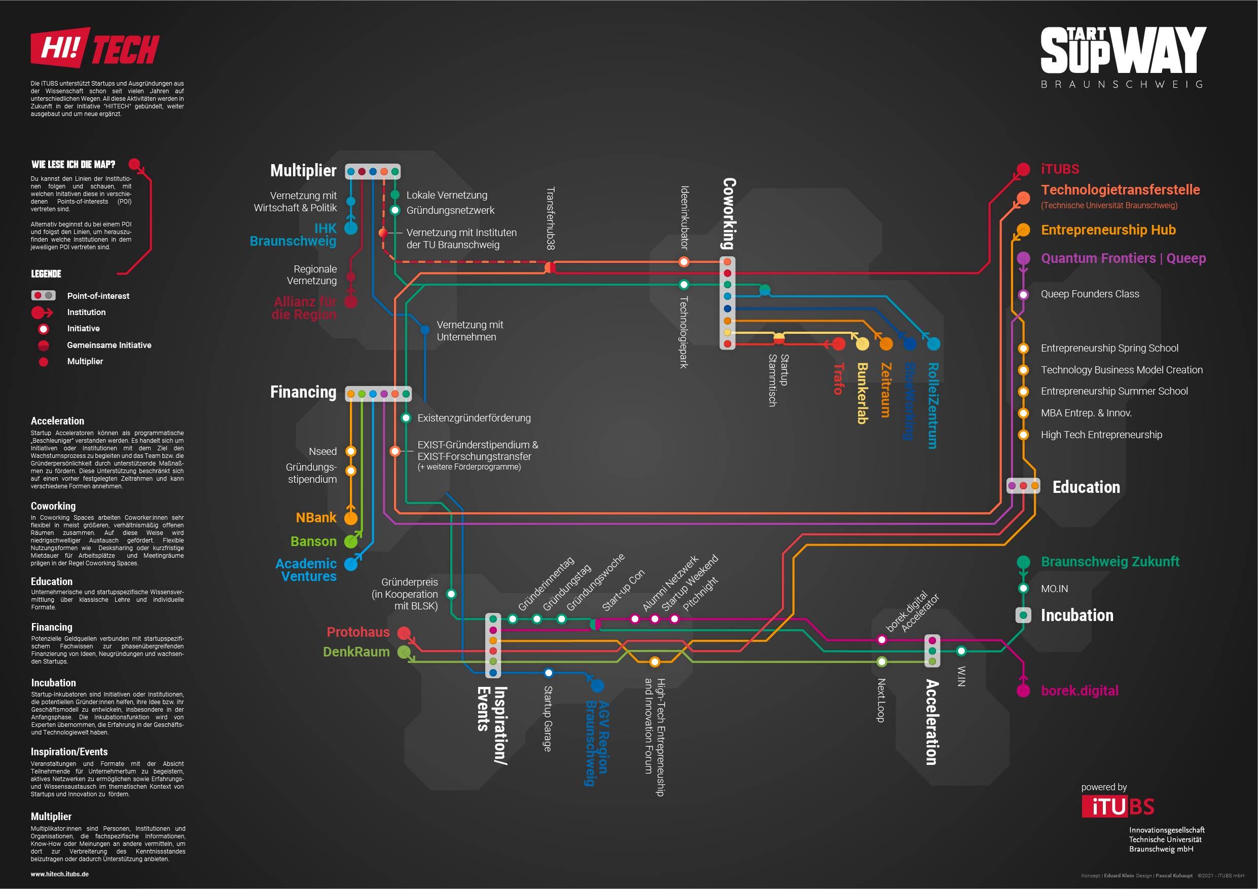 Supway-Map Ökosystem Braunschweig Dark