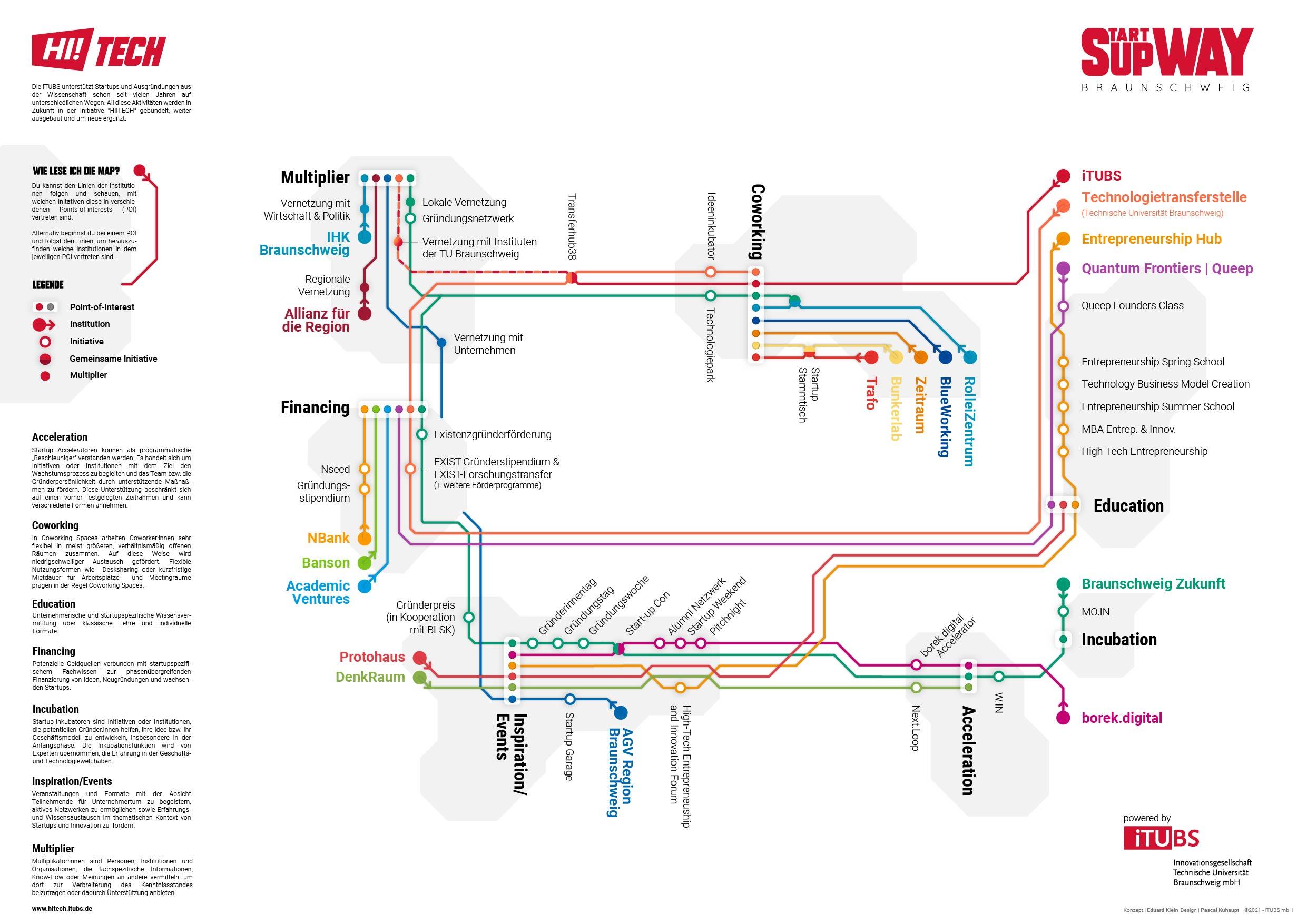 Supway-Map Ökosystem Braunschweig