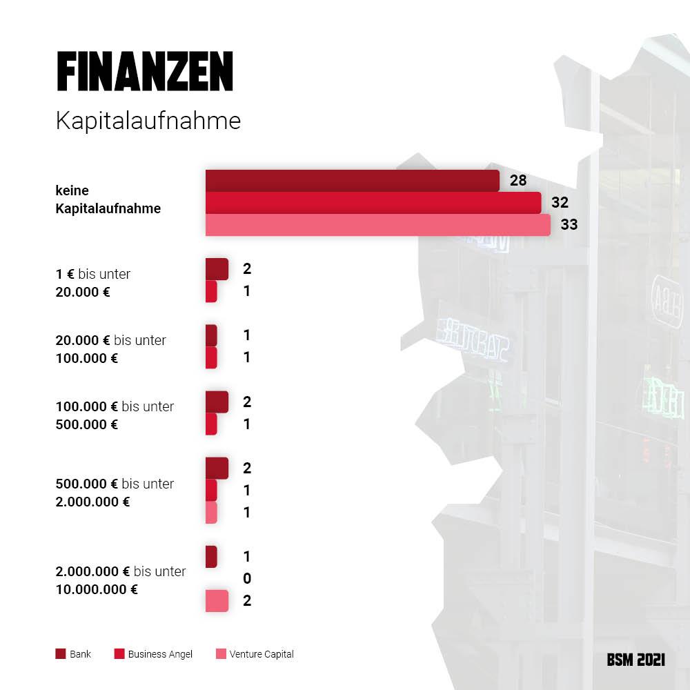 Startup Monitor Braunschweig - Kapitalaufnahme